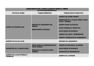 TABLA CAMBIO CLIMÁTICO