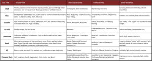 soil-types_wine