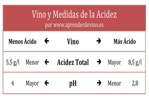 Ph Y Vino Aprender De Vino